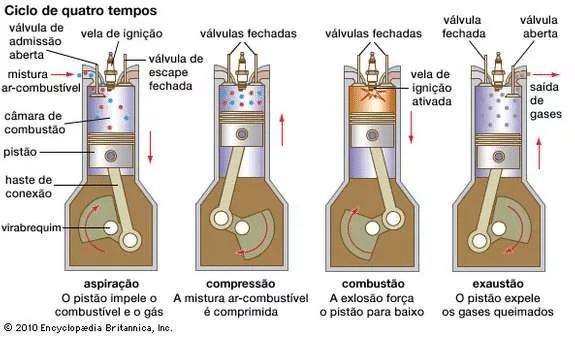 ciclo otto clubpetro