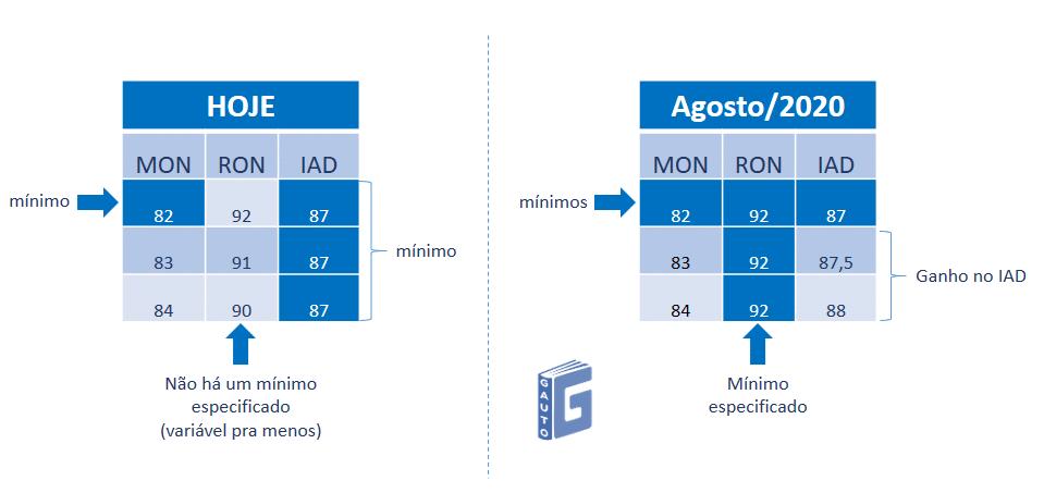 Comparação da atual e da futura especificação para MON, RON e IAD - clubpetro
