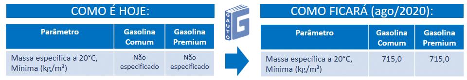 alterações na regulação da massa específica da gasolina - clubpetro