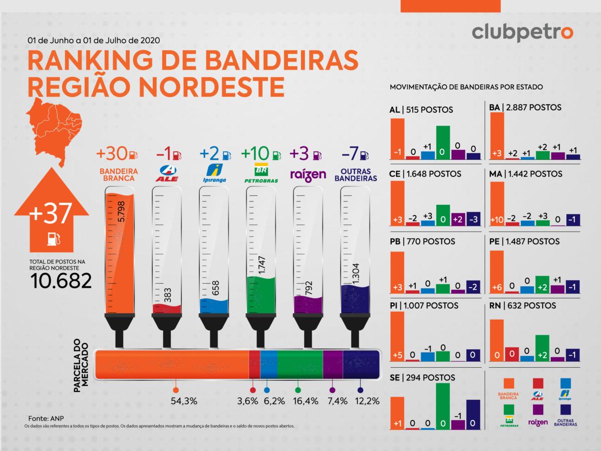 Ranking de Bandeiras no Brasil em Junho de 2020