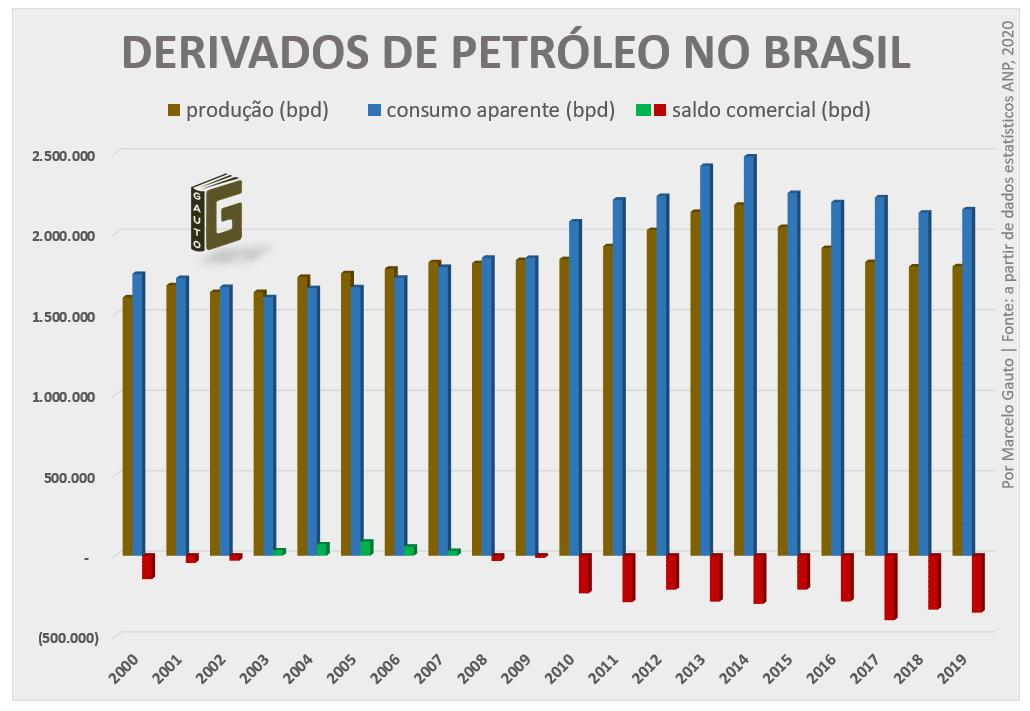 Produção e consumo de derivados de Petróleo no Brasil, de 2000 a 2019