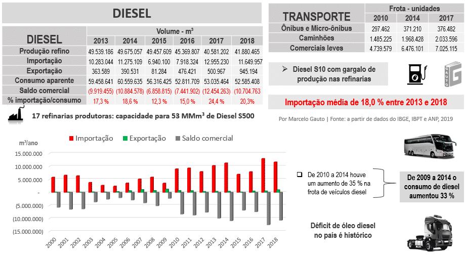 Dados sobre produção e consumo de biodiesel no Brasil, de 2013 a 2018