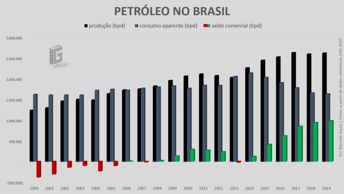 Produção e consumo de Petróleo no Brasil . Brasil é autossuficiente em petróleo?