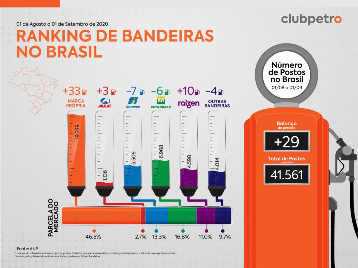 Ranking de Bandeiras no Brasil em agosto
