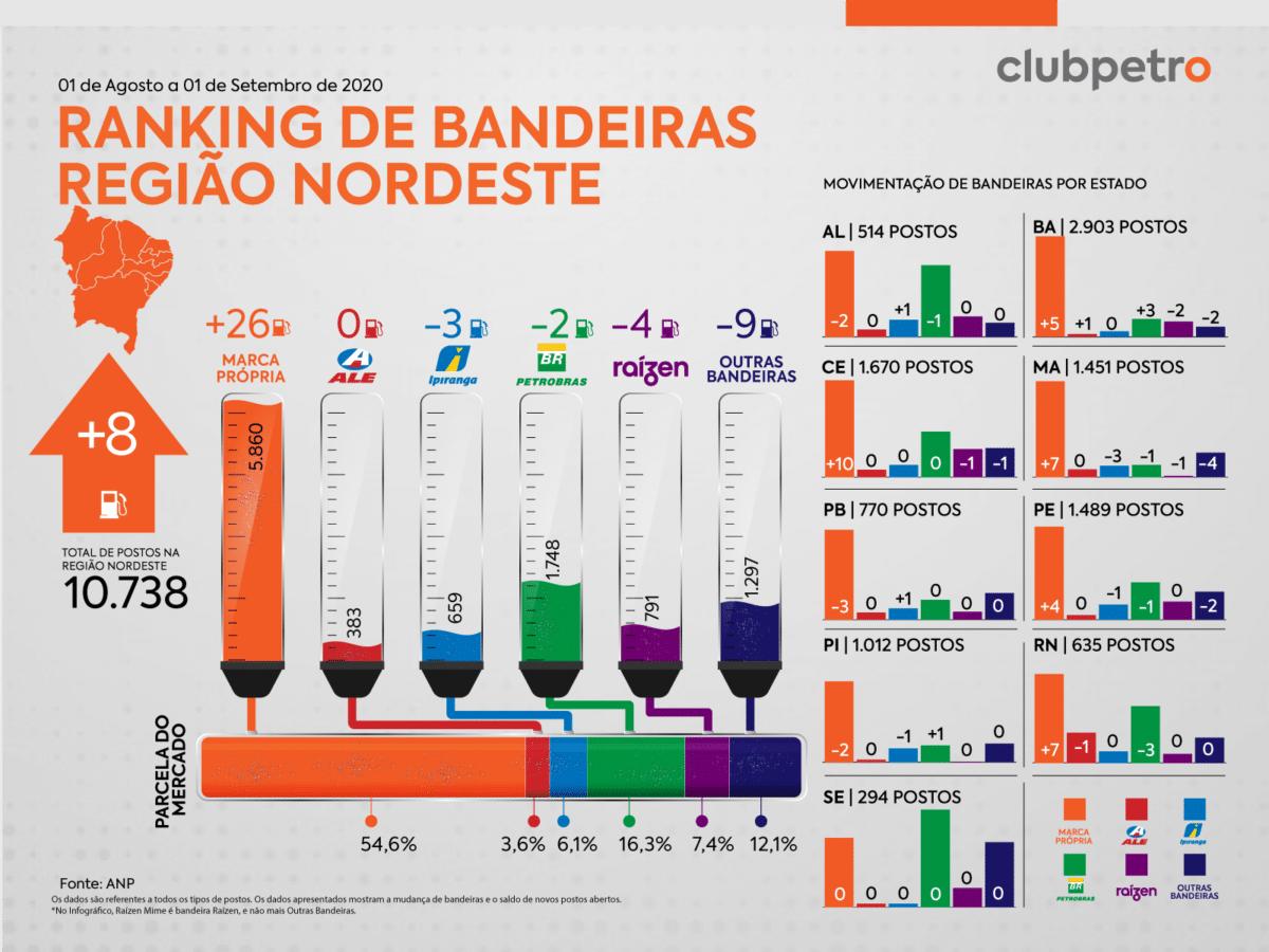 Ranking de Bandeiras no Brasil em agosto nordeste