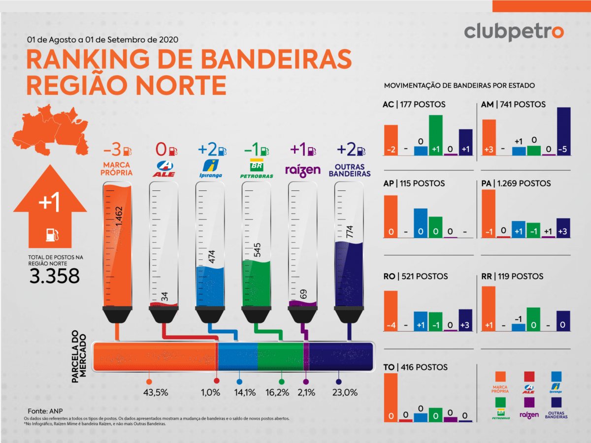 Ranking de Bandeiras no Brasil em agosto norte