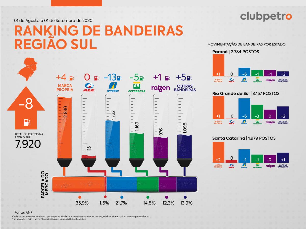 Ranking de Bandeiras no Brasil em agosto sul