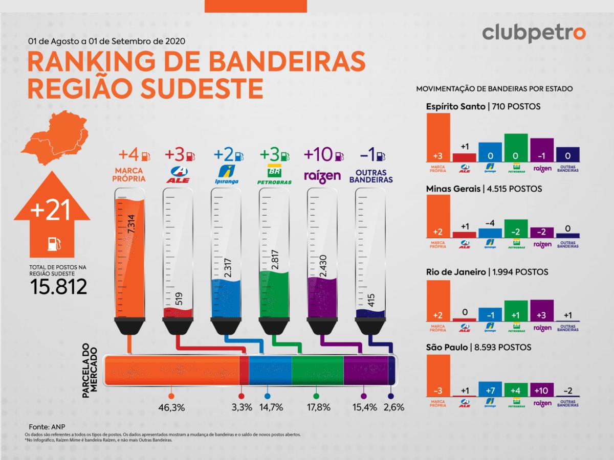 Ranking de Bandeiras no Brasil em agosto sudeste